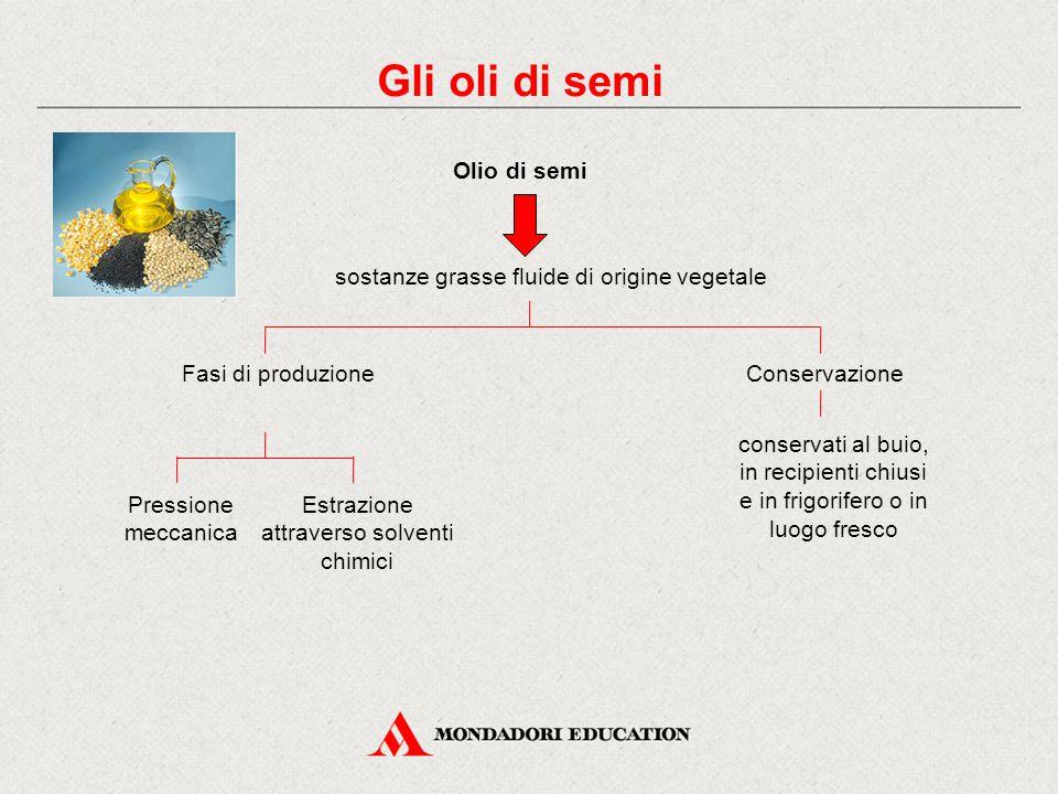Gli oli di semi Varietà Olio di arachide Olio di girasole Olio di mais Olio di colza Olio di semi Caratteristiche Sono molto ricchi di acidi grassi insaturi e di vitamina E Olio di soia Olio di vinacciolo Olio di sesamo Olio di palma e di cocco