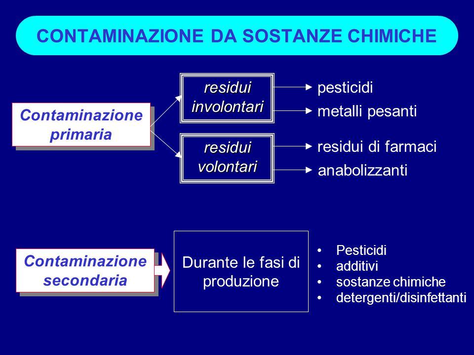 Contaminazione primaria Contaminazione secondaria Durante le fasi di produzione Pesticidi additivi sostanze chimiche detergenti/disinfettanti residui