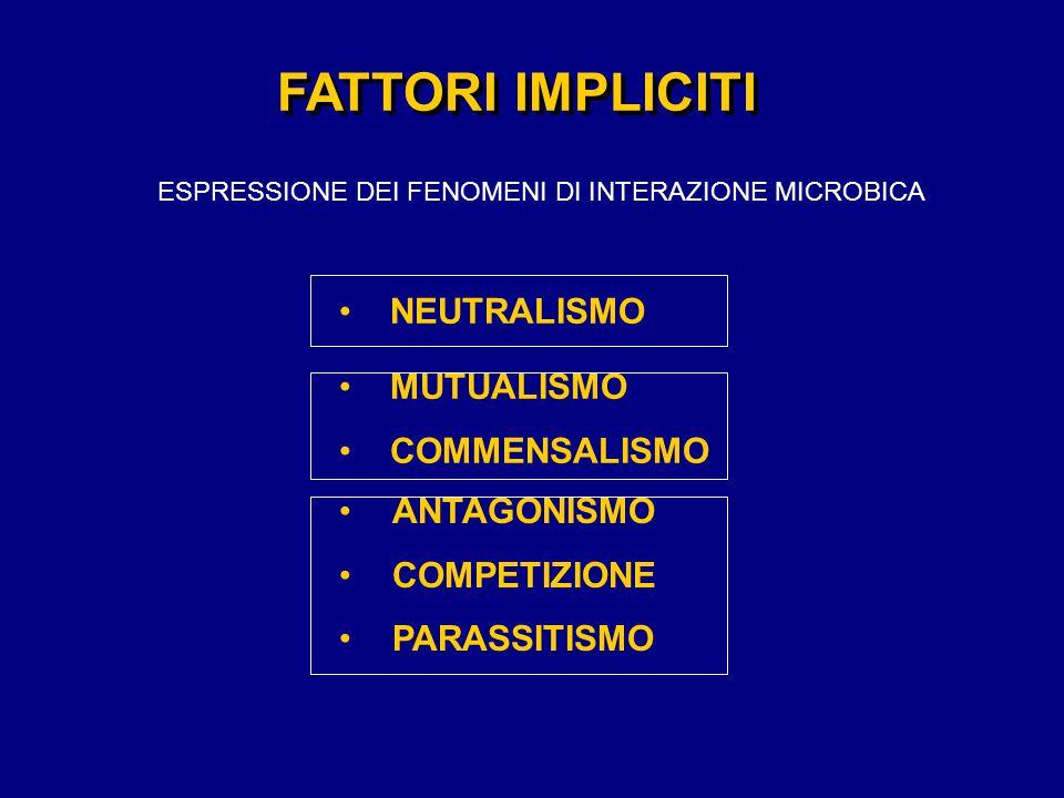 FATTORI IMPLICITI ESPRESSIONE DEI FENOMENI DI INTERAZIONE MICROBICA ANTAGONISMO COMPETIZIONE PARASSITISMO NEUTRALISMO MUTUALISMO COMMENSALISMO