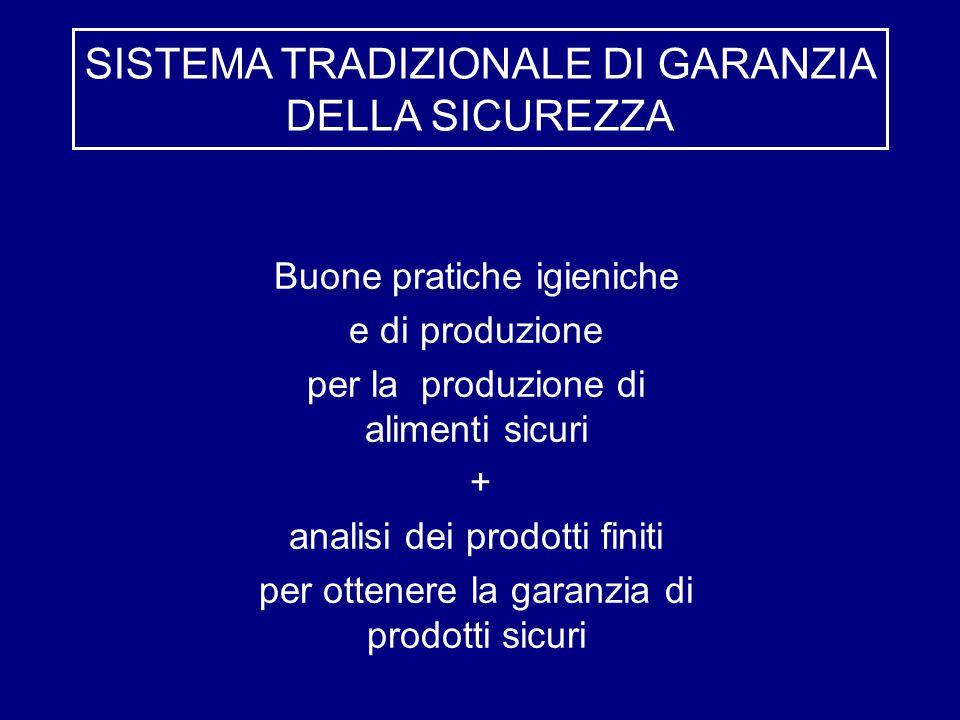 Buone pratiche igieniche e di produzione per la produzione di alimenti sicuri + analisi dei prodotti finiti per ottenere la garanzia di prodotti sicur