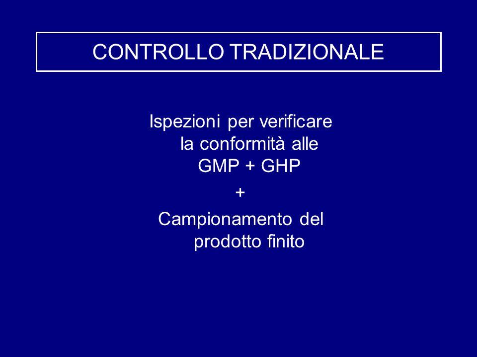 CONTROLLO TRADIZIONALE Ispezioni per verificare la conformità alle GMP + GHP + Campionamento del prodotto finito