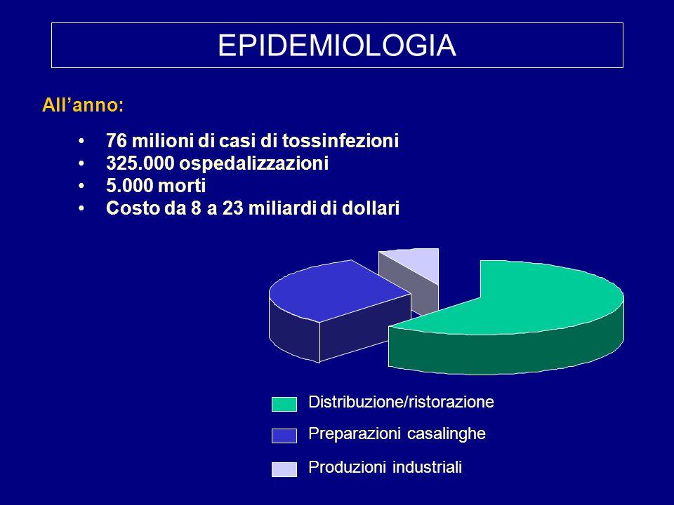 All'anno: 76 milioni di casi di tossinfezioni 325.000 ospedalizzazioni 5.000 morti Costo da 8 a 23 miliardi di dollari Distribuzione/ristorazione Prep
