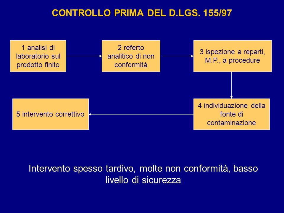 CONTROLLO PRIMA DEL D.LGS. 155/97 Intervento spesso tardivo, molte non conformità, basso livello di sicurezza 5 intervento correttivo 1 analisi di lab