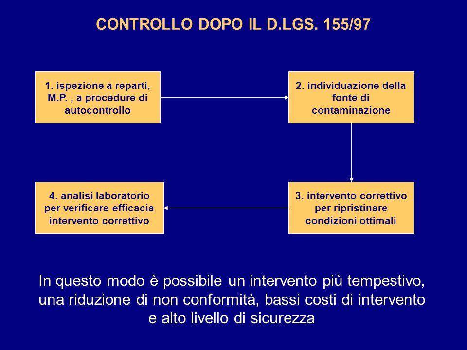 CONTROLLO DOPO IL D.LGS. 155/97 In questo modo è possibile un intervento più tempestivo, una riduzione di non conformità, bassi costi di intervento e