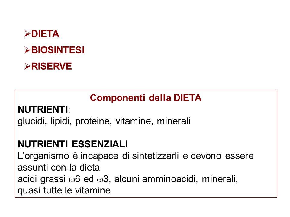 Componenti della DIETA NUTRIENTI: glucidi, lipidi, proteine, vitamine, minerali NUTRIENTI ESSENZIALI L'organismo è incapace di sintetizzarli e devono essere assunti con la dieta acidi grassi  6 ed  3, alcuni amminoacidi, minerali, quasi tutte le vitamine  DIETA  BIOSINTESI  RISERVE