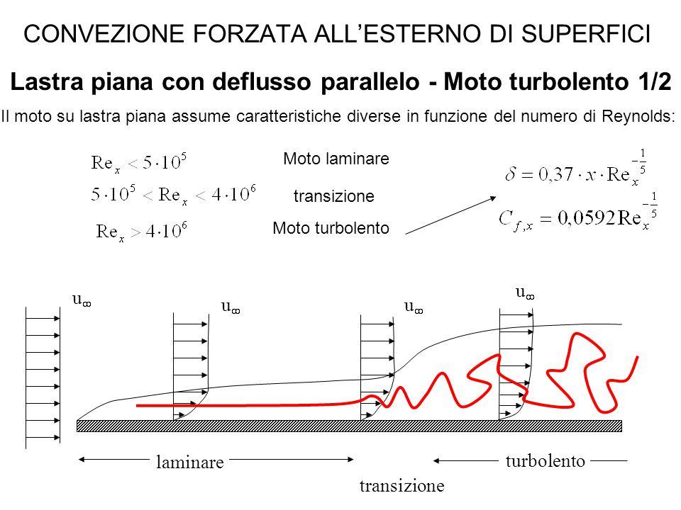 CONVEZIONE FORZATA ALL'ESTERNO DI SUPERFICI Lastra piana con deflusso parallelo - Moto turbolento 1/2 Il moto su lastra piana assume caratteristiche d