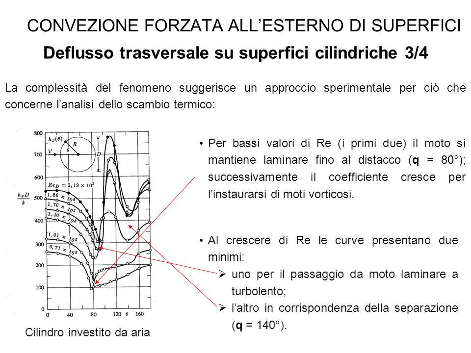 CONVEZIONE FORZATA ALL'ESTERNO DI SUPERFICI Deflusso trasversale su superfici cilindriche 3/4 La complessità del fenomeno suggerisce un approccio sper