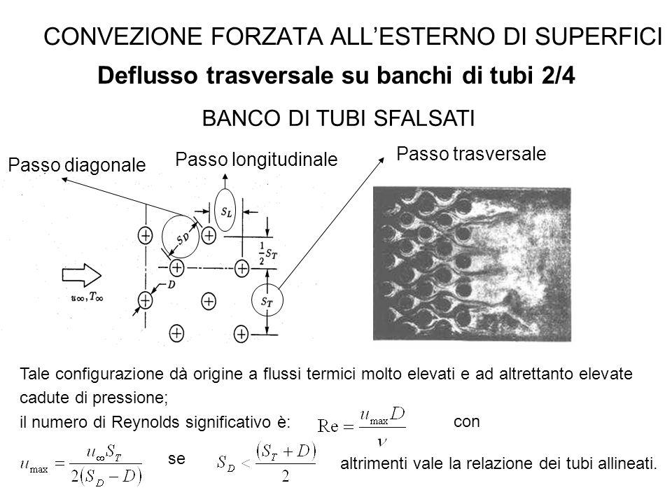 CONVEZIONE FORZATA ALL'ESTERNO DI SUPERFICI Deflusso trasversale su banchi di tubi 2/4 BANCO DI TUBI SFALSATI Passo trasversale Tale configurazione dà