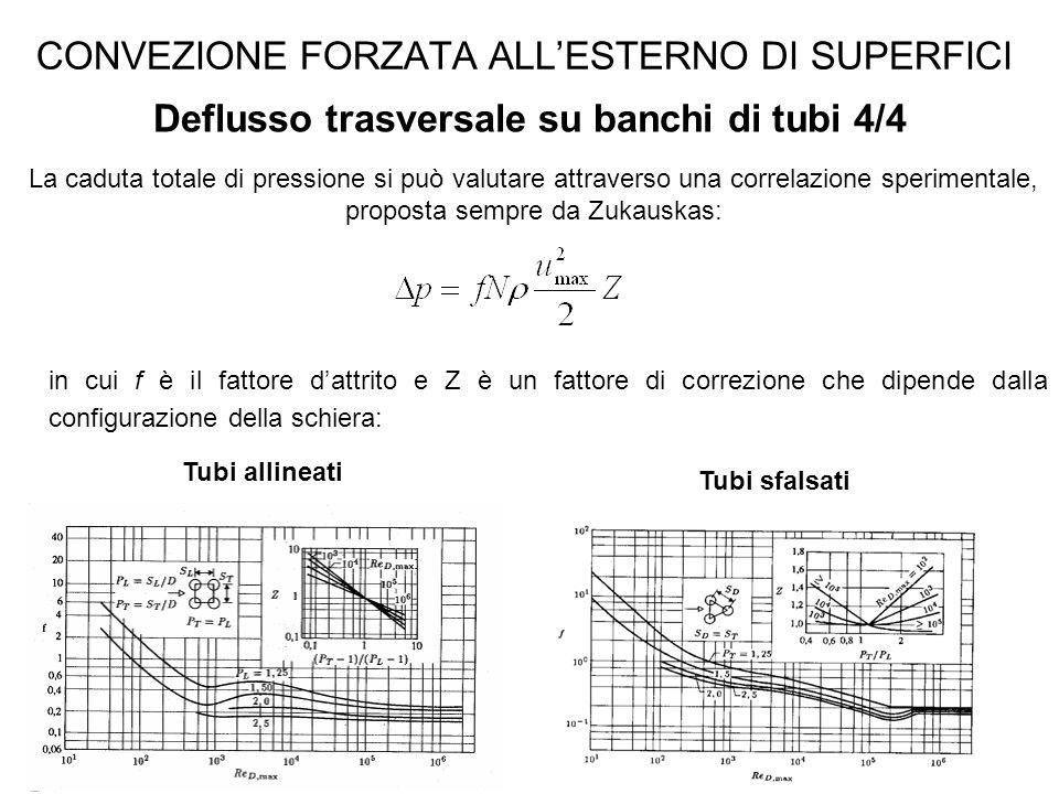 CONVEZIONE FORZATA ALL'ESTERNO DI SUPERFICI Deflusso trasversale su banchi di tubi 4/4 La caduta totale di pressione si può valutare attraverso una co