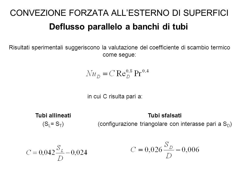 CONVEZIONE FORZATA ALL'ESTERNO DI SUPERFICI Deflusso parallelo a banchi di tubi Risultati sperimentali suggeriscono la valutazione del coefficiente di