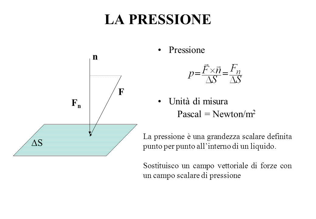 EQUILIBRIO NEI LIQUIDI In un fluido in equilibrio si ha F T = 0 (forze tangenziali) P indipendente dalla posizione di  S (Principio di isotropia ) La forza peso su  S è F P =  V g =   S h g dove  è la densità del liquido La pressione nel punto P è data da: p = F P /  S =  h g (Legge di STEVINO) Per il principio di isotropia delle pressioni su tutte le superfici, comunque orientate, contenente il punto P la pressione è la stessa.