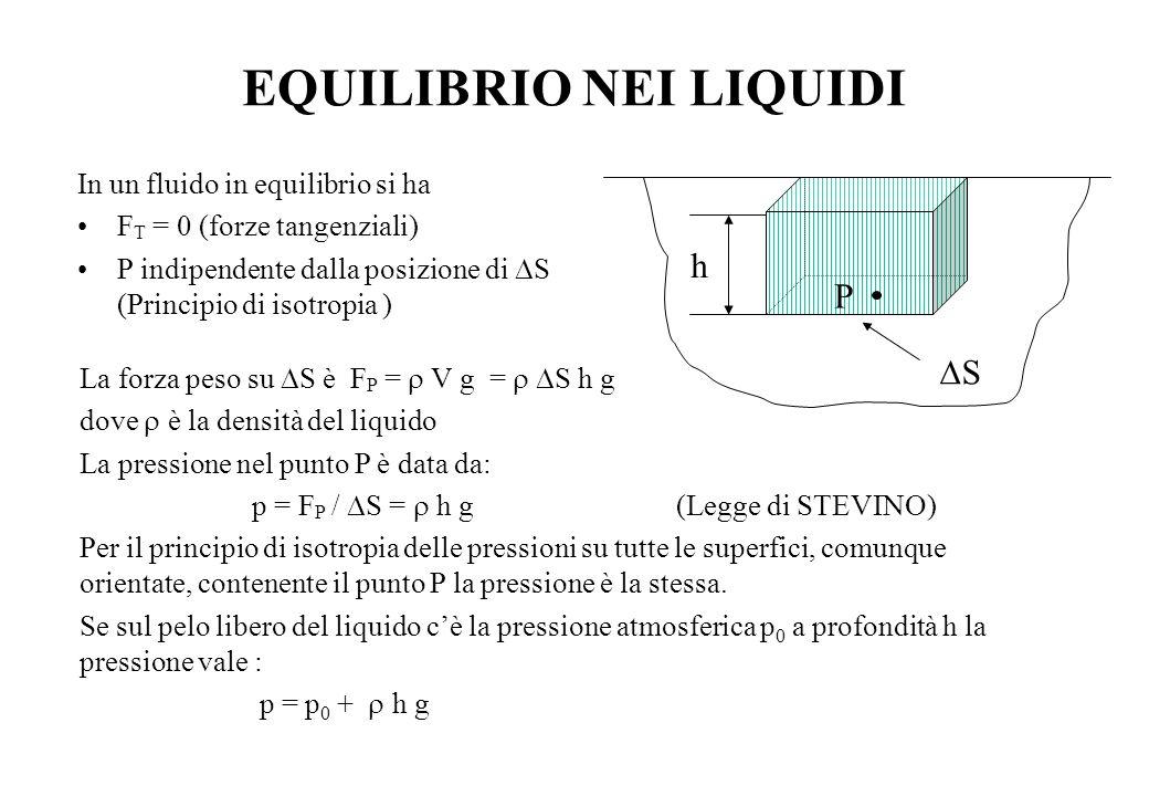 PRINCIPIO DI ARCHIMEDE Immergendo un corpo in un liquido p 1 =  g h 1 ; p 2 =  g h 2  p =  g  h F A =  p S =  g (  h S) =  g V   p > 0 F A è diretta verso l'alto ed è applicata nel centro di gravità della parte sommersa mentre la forza peso agisce nel centro di gravità dell'intero corpo.
