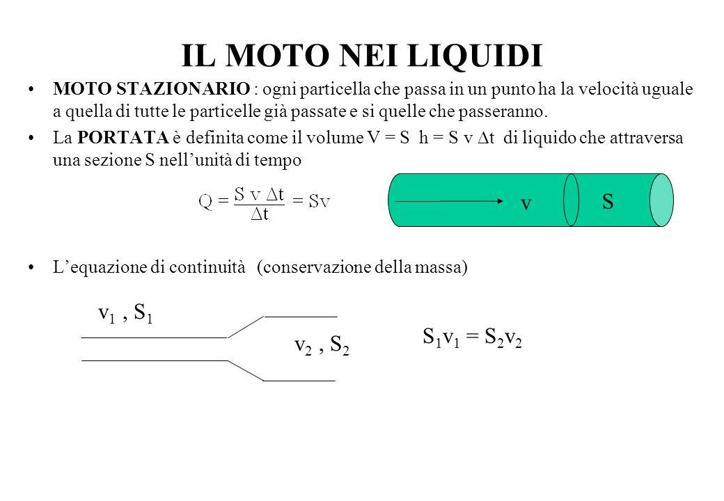 TEOREMA DI BERNOULLI Liquido non viscoso: incomprimibile e senza attriti.