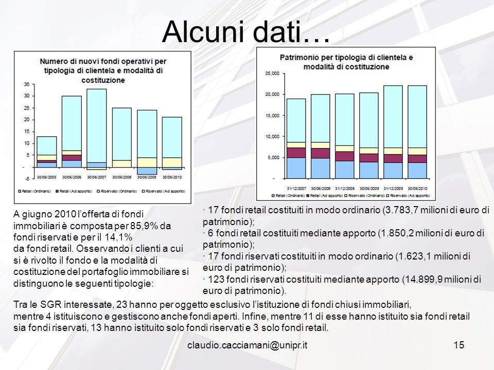 Alcuni dati… claudio.cacciamani@unipr.it15 A giugno 2010 l'offerta di fondi immobiliari è composta per 85,9% da fondi riservati e per il 14,1% da fond