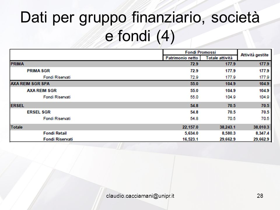 Dati per gruppo finanziario, società e fondi (4) claudio.cacciamani@unipr.it28