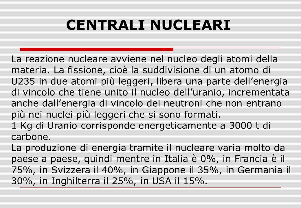 La reazione nucleare avviene nel nucleo degli atomi della materia.