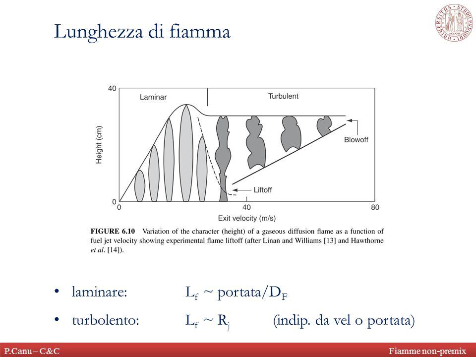 P.Canu – C&C Fiamme non-premix Lunghezza di fiamma laminare: L f ~ portata/D F turbolento:L f ~ R j (indip.