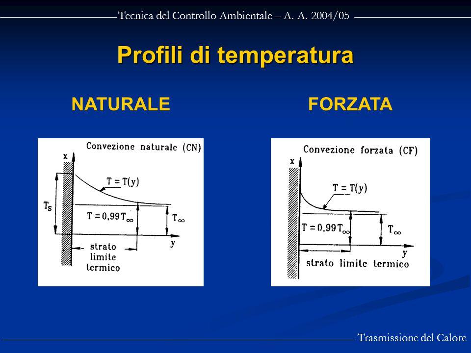 Tecnica del Controllo Ambientale – A. A. 2004/05 Trasmissione del Calore Profili di temperatura NATURALEFORZATA