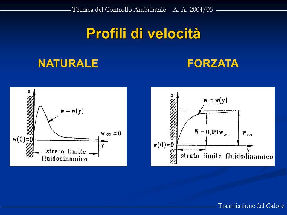 Tecnica del Controllo Ambientale – A. A. 2004/05 Trasmissione del Calore Profili di velocità NATURALEFORZATA