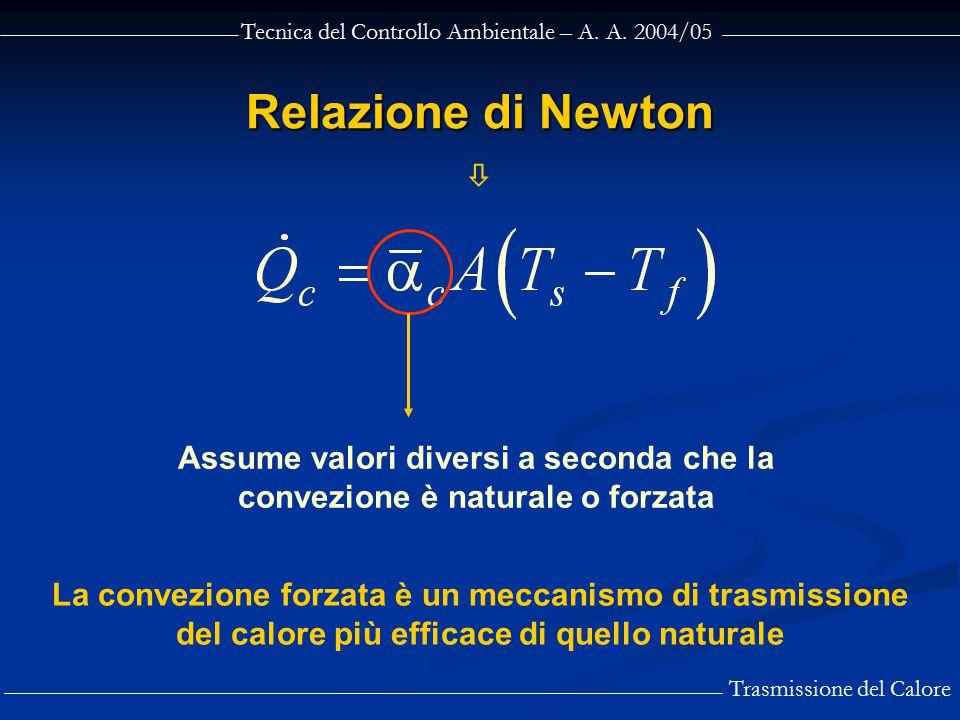Tecnica del Controllo Ambientale – A. A. 2004/05 Trasmissione del Calore Relazione di Newton  Assume valori diversi a seconda che la convezione è nat