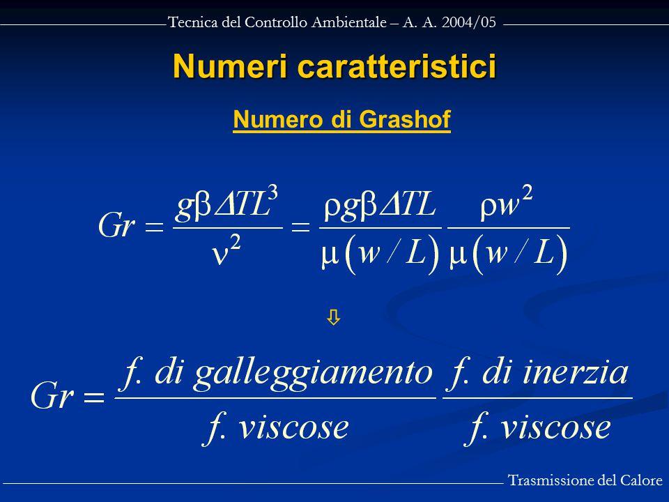 Tecnica del Controllo Ambientale – A. A. 2004/05 Trasmissione del Calore Numeri caratteristici Numero di Grashof 