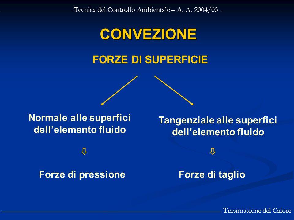 Tecnica del Controllo Ambientale – A. A. 2004/05 Trasmissione del Calore CONVEZIONE FORZE DI SUPERFICIE Normale alle superfici dell'elemento fluido Ta