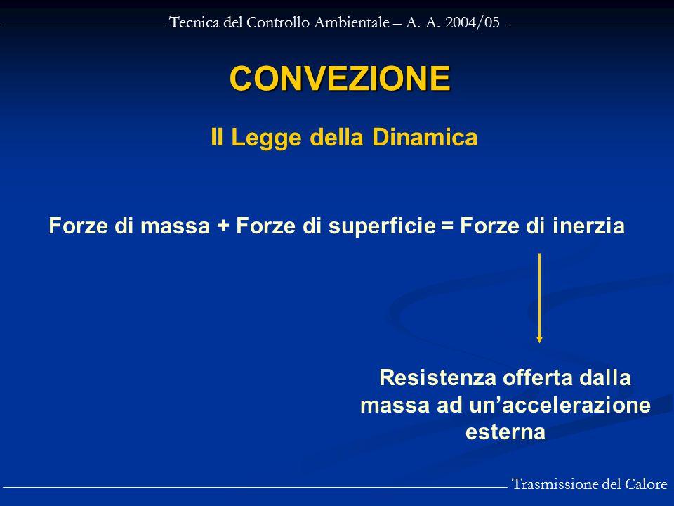 Tecnica del Controllo Ambientale – A. A. 2004/05 Trasmissione del Calore CONVEZIONE Resistenza offerta dalla massa ad un'accelerazione esterna Forze d
