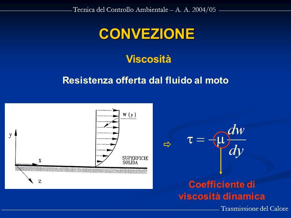Tecnica del Controllo Ambientale – A. A. 2004/05 Trasmissione del Calore CONVEZIONE Resistenza offerta dal fluido al moto Viscosità  Coefficiente di