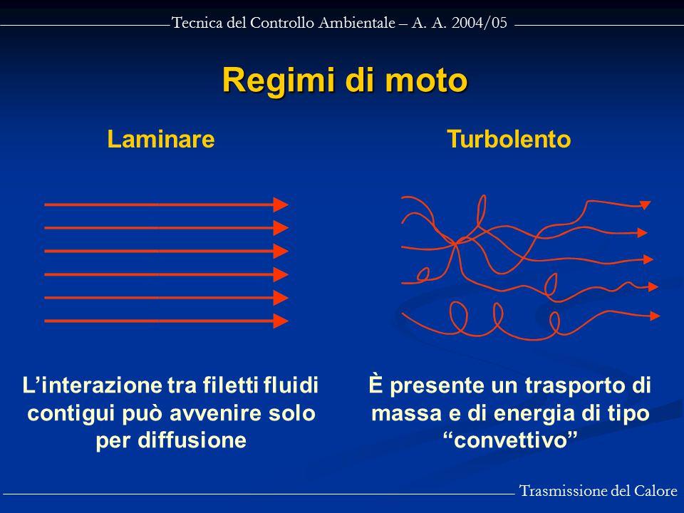 Tecnica del Controllo Ambientale – A. A. 2004/05 Trasmissione del Calore Regimi di moto LaminareTurbolento L'interazione tra filetti fluidi contigui p
