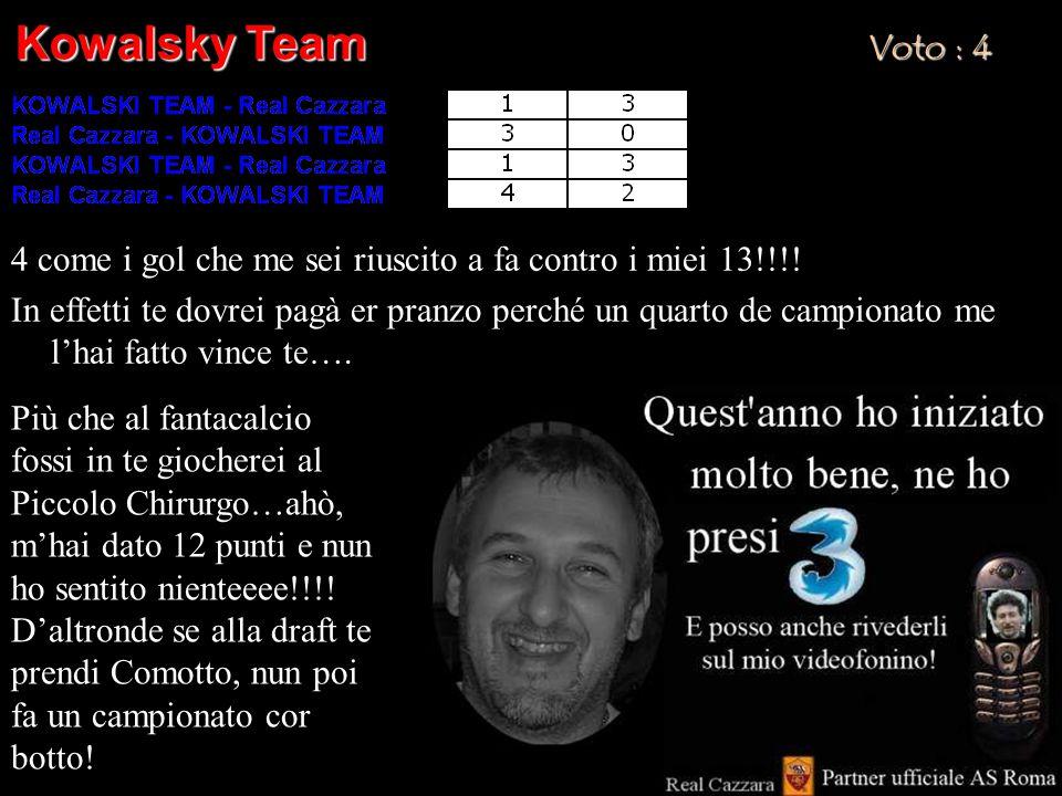Kowalsky Team Voto : 4 4 come i gol che me sei riuscito a fa contro i miei 13!!!.
