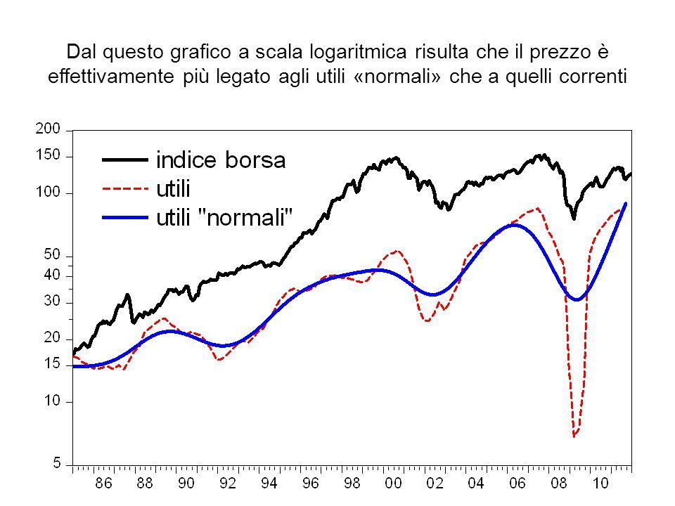 Dal questo grafico a scala logaritmica risulta che il prezzo è effettivamente più legato agli utili «normali» che a quelli correnti