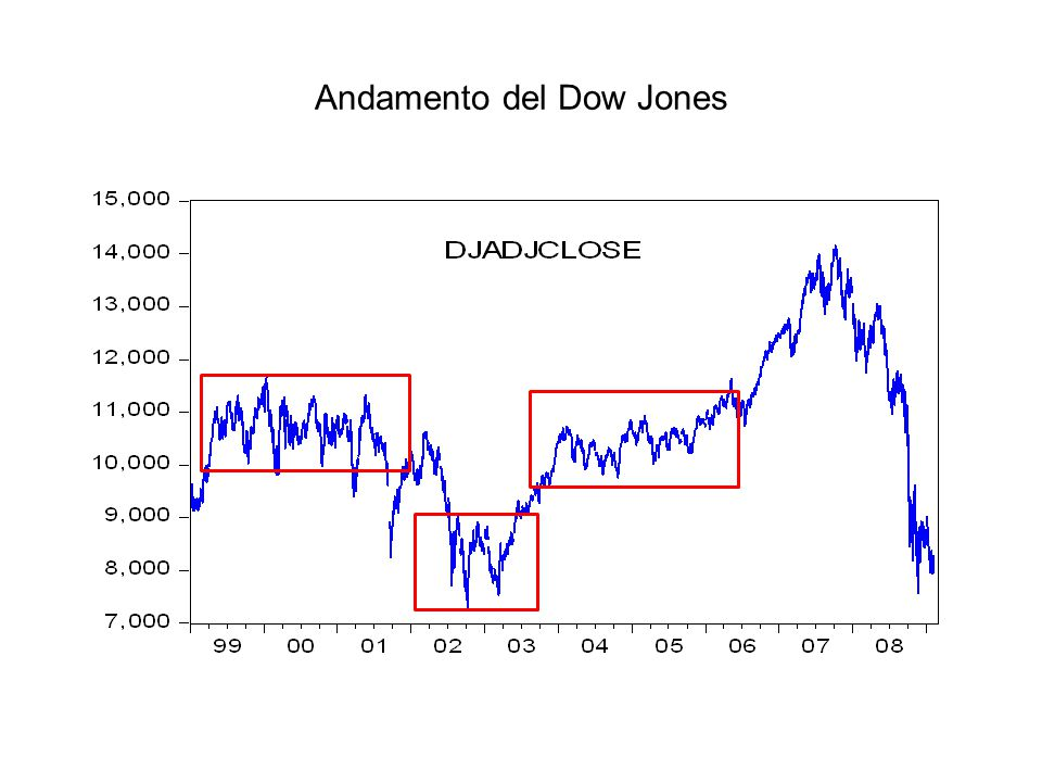 Andamento del Dow Jones
