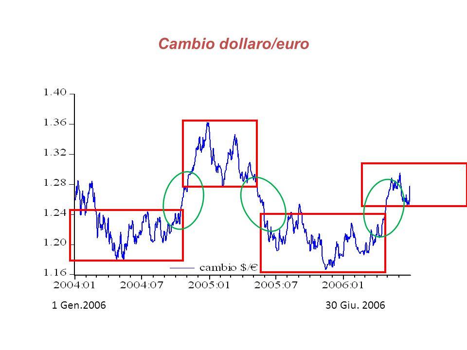 Cambio dollaro/euro 1 Gen.2006 30 Giu. 2006