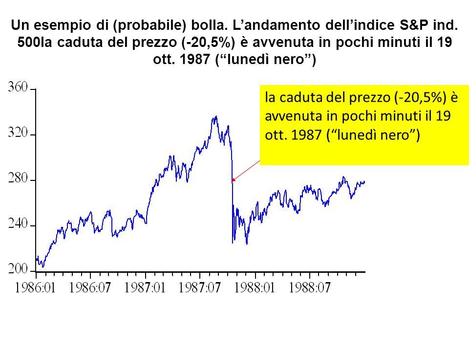 """Un esempio di (probabile) bolla. L'andamento dell'indice S&P ind. 500la caduta del prezzo (-20,5%) è avvenuta in pochi minuti il 19 ott. 1987 (""""lunedì"""