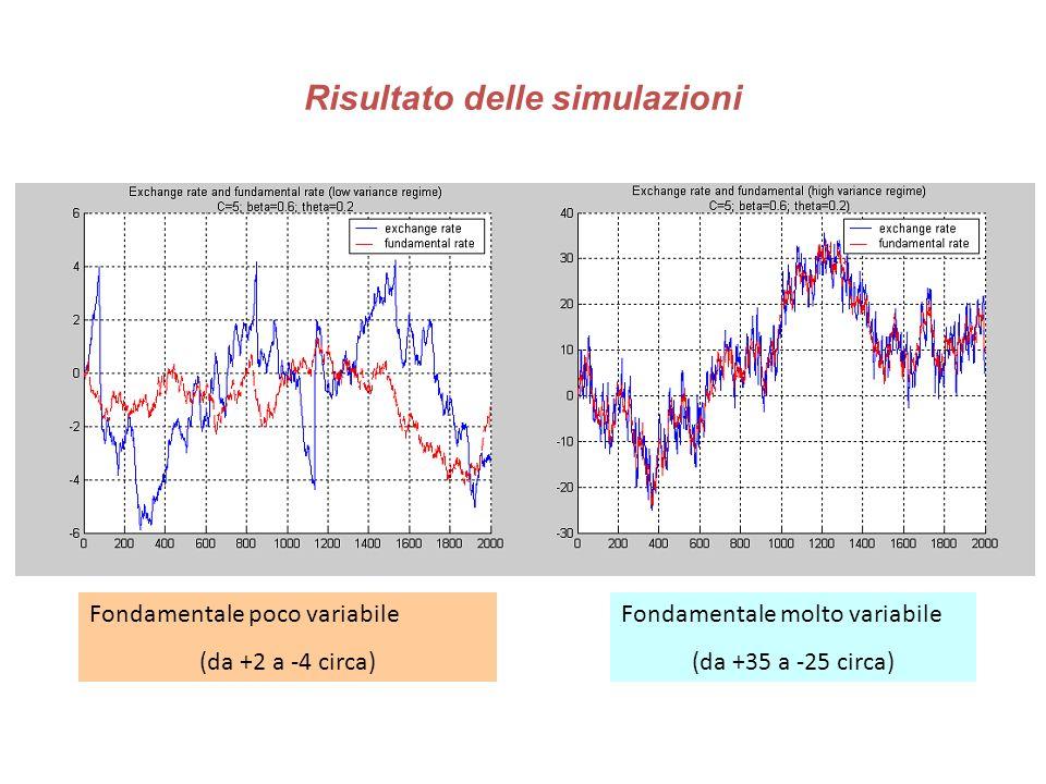 Risultato delle simulazioni Fondamentale poco variabile (da +2 a -4 circa) Fondamentale molto variabile (da +35 a -25 circa)