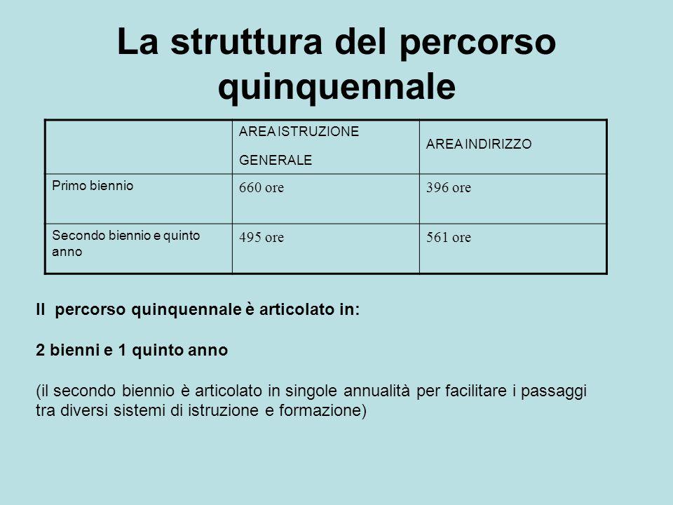 La struttura del percorso quinquennale AREA ISTRUZIONE GENERALE AREA INDIRIZZO Primo biennio 660 ore396 ore Secondo biennio e quinto anno 495 ore561 o