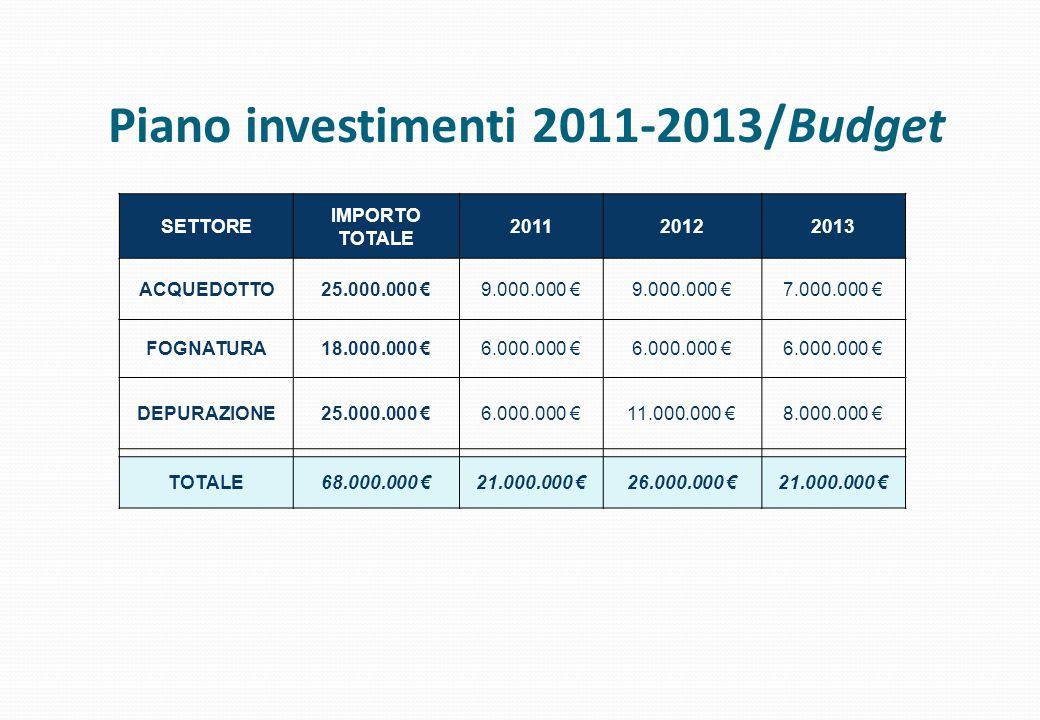 SETTORE IMPORTO TOTALE 201120122013 ACQUEDOTTO25.000.000 €9.000.000 € 7.000.000 € FOGNATURA18.000.000 €6.000.000 € DEPURAZIONE25.000.000 €6.000.000 €1