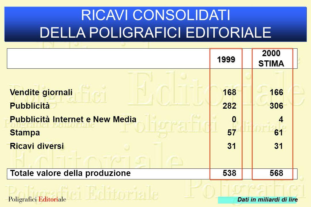 1999 2000STIMA RICAVI CONSOLIDATI DELLA POLIGRAFICI EDITORIALE Dati in miliardi di lire Vendite giornali Pubblicità Pubblicità Internet e New Media St
