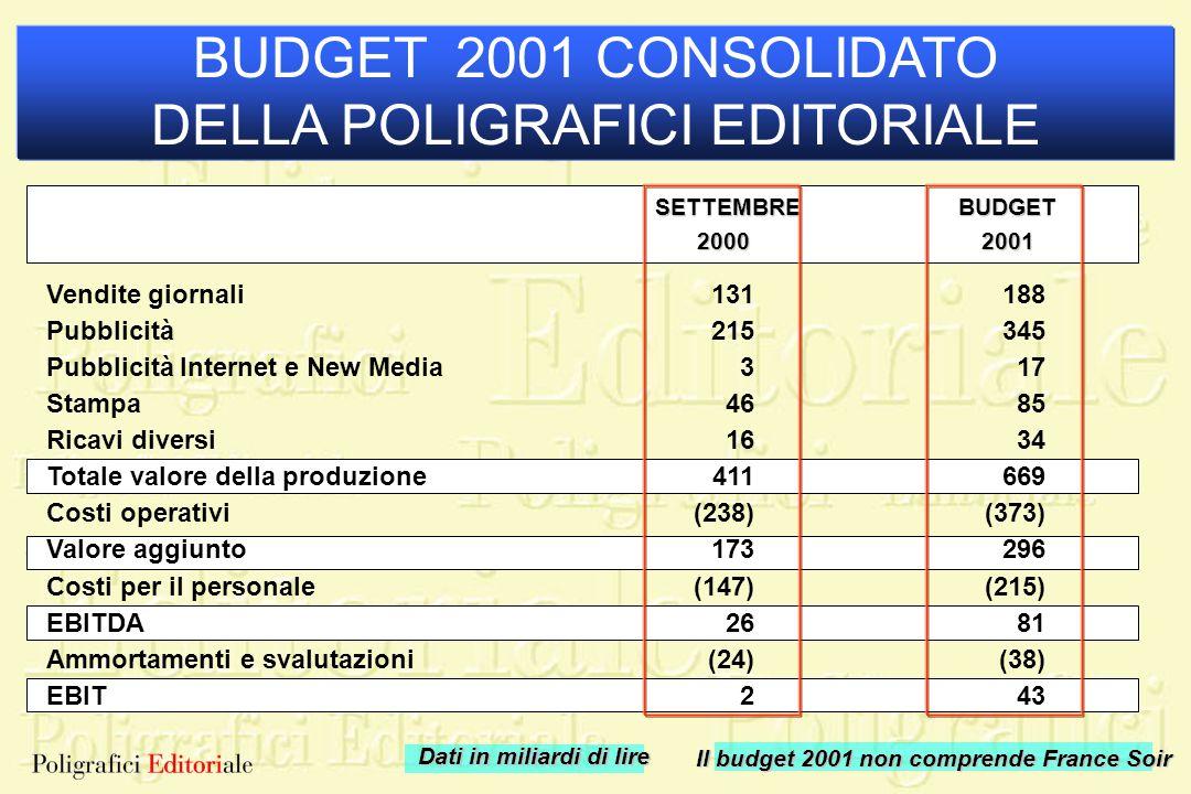 SETTEMBRE SETTEMBRE2000 BUDGET 2001 CONSOLIDATO DELLA POLIGRAFICI EDITORIALE Dati in miliardi di lire Il budget 2001 non comprende France Soir Vendite