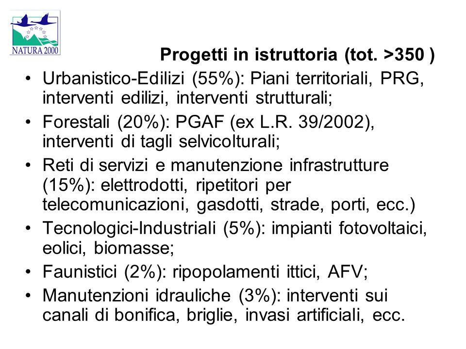 Progetti in istruttoria (tot. >350 ) Urbanistico-Edilizi (55%): Piani territoriali, PRG, interventi edilizi, interventi strutturali; Forestali (20%):