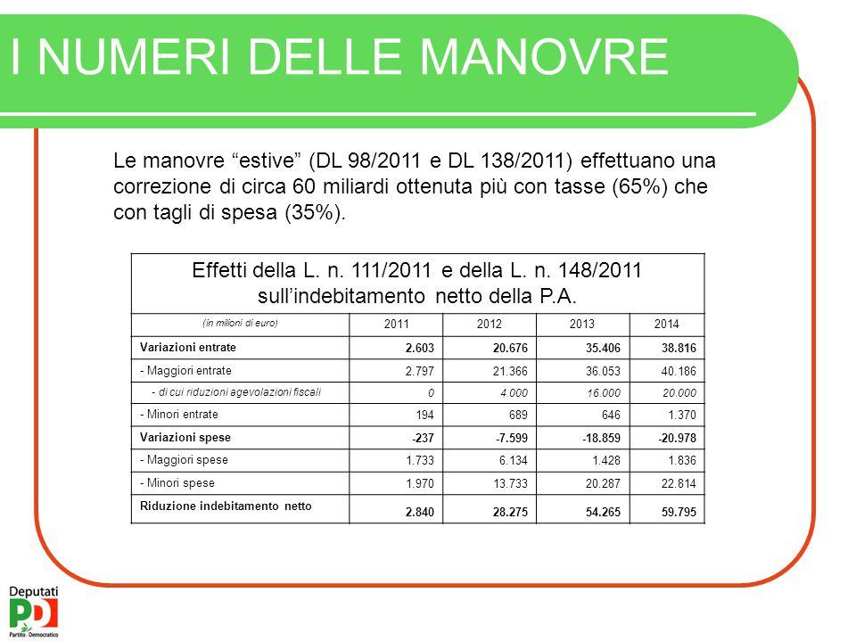 I NUMERI DELLE MANOVRE Le manovre estive (DL 98/2011 e DL 138/2011) effettuano una correzione di circa 60 miliardi ottenuta più con tasse (65%) che con tagli di spesa (35%).