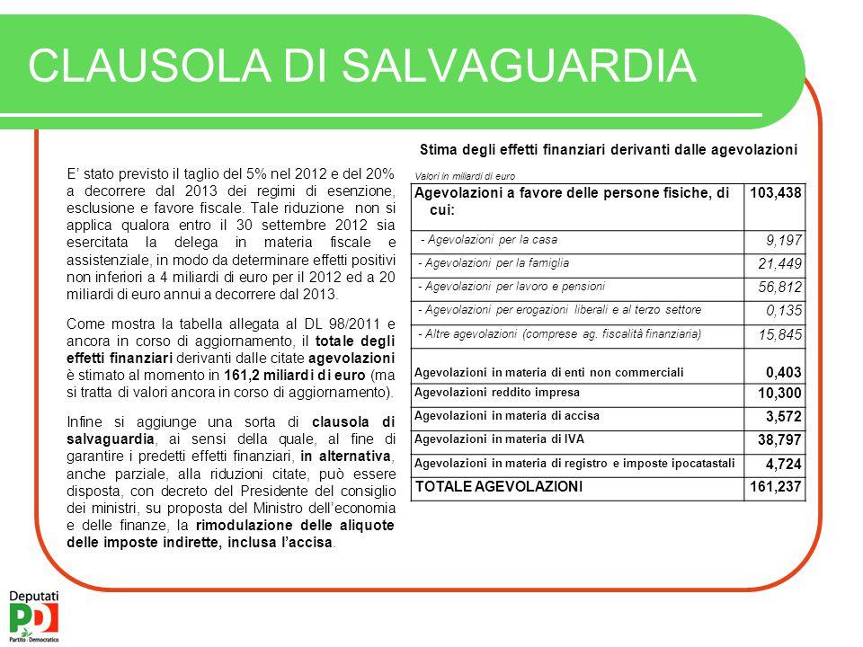 CLAUSOLA DI SALVAGUARDIA E' stato previsto il taglio del 5% nel 2012 e del 20% a decorrere dal 2013 dei regimi di esenzione, esclusione e favore fiscale.