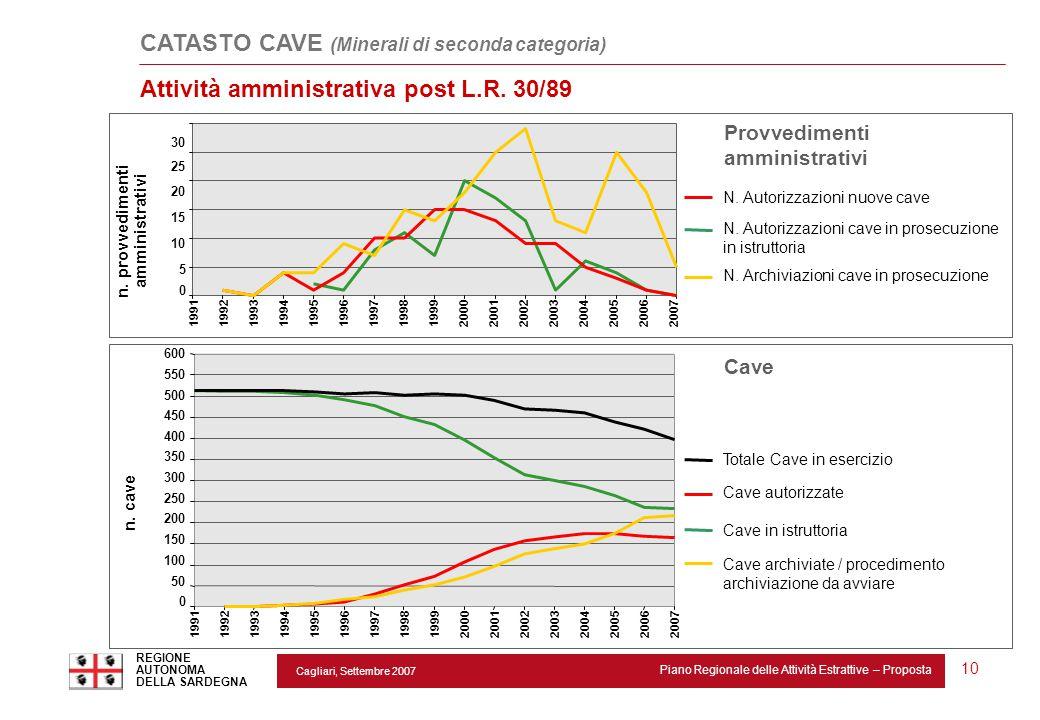 Cagliari, Settembre 2007 Piano Regionale delle Attività Estrattive – Proposta REGIONE AUTONOMA DELLA SARDEGNA 10 Cave autorizzate Cave in istruttoria