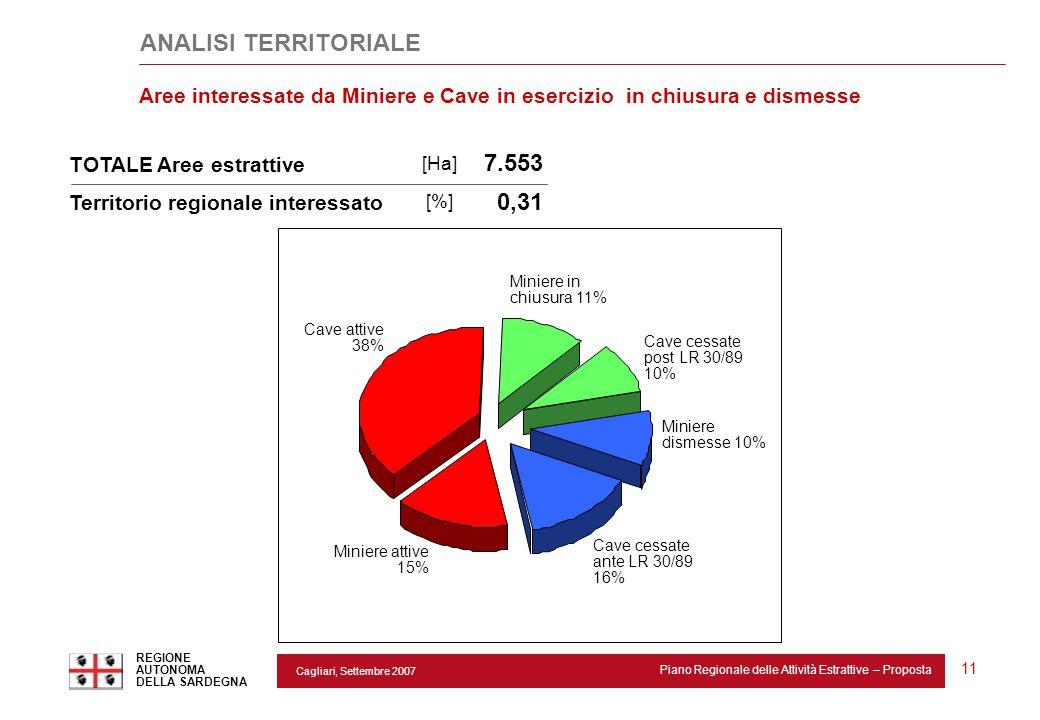 Cagliari, Settembre 2007 Piano Regionale delle Attività Estrattive – Proposta REGIONE AUTONOMA DELLA SARDEGNA 11 0,31 Territorio regionale interessato