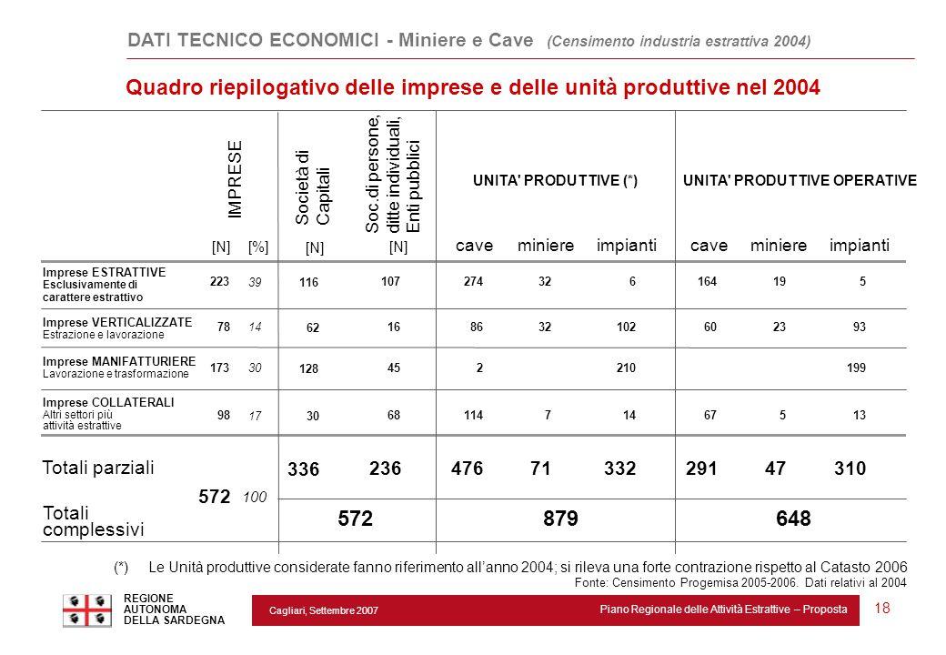 Cagliari, Settembre 2007 Piano Regionale delle Attività Estrattive – Proposta REGIONE AUTONOMA DELLA SARDEGNA 18 DATI TECNICO ECONOMICI - Miniere e Ca