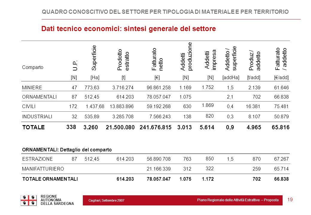 Cagliari, Settembre 2007 Piano Regionale delle Attività Estrattive – Proposta REGIONE AUTONOMA DELLA SARDEGNA 19 QUADRO CONOSCITIVO DEL SETTORE PER TI