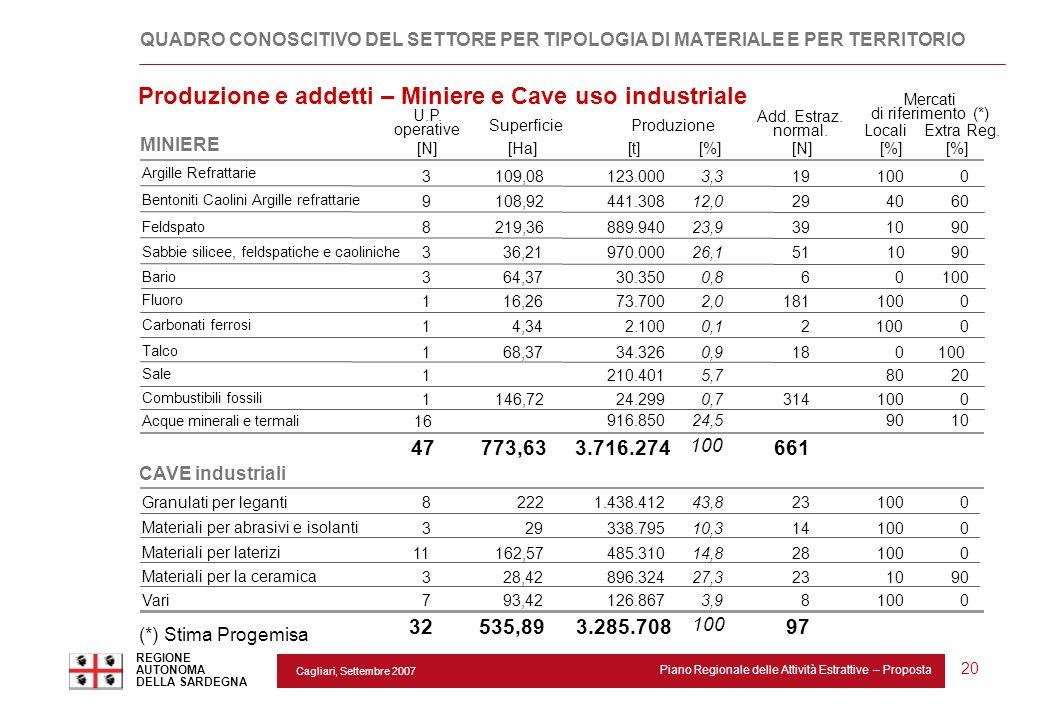 Cagliari, Settembre 2007 Piano Regionale delle Attività Estrattive – Proposta REGIONE AUTONOMA DELLA SARDEGNA 20 Argille Refrattarie 3109,08123.0003,3