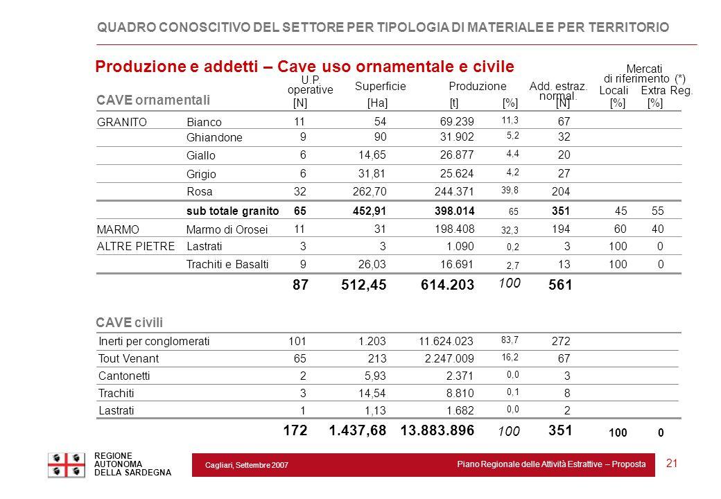Cagliari, Settembre 2007 Piano Regionale delle Attività Estrattive – Proposta REGIONE AUTONOMA DELLA SARDEGNA 21 GRANITOBianco 115469.239 11,3 67 Ghia