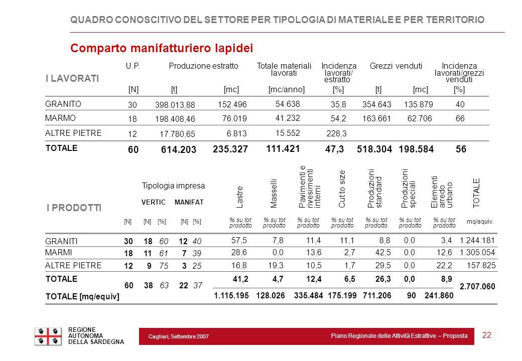 Cagliari, Settembre 2007 Piano Regionale delle Attività Estrattive – Proposta REGIONE AUTONOMA DELLA SARDEGNA 22 U.P.Totale materiali lavorati Inciden