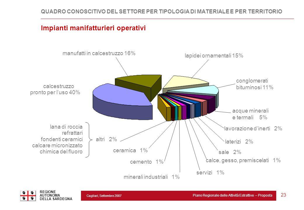 Cagliari, Settembre 2007 Piano Regionale delle Attività Estrattive – Proposta REGIONE AUTONOMA DELLA SARDEGNA 23 calcestruzzo pronto per l'uso 40% lat